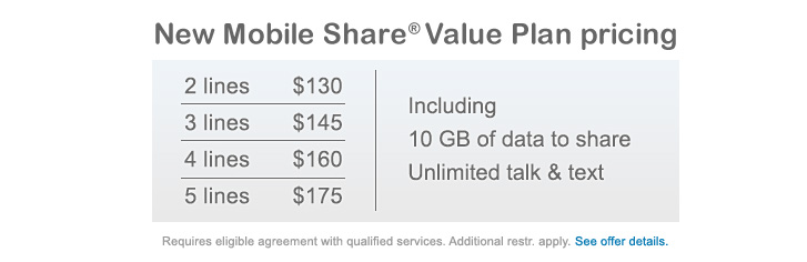 New Mobile Share(R) Value Plan pricing | 2 lines - $130 | 3 lines - $145 | 4 lines - $160 | 5 lines - $175 | Including | 10BG of data to share | Unlimited talk & text | Requires eligible agreement with qualified services. Additional restr. apply. See offer details.